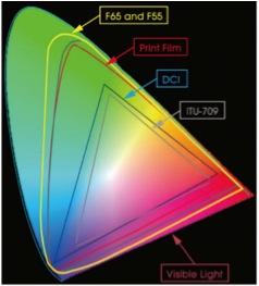 Gráfico espacio de color ACES